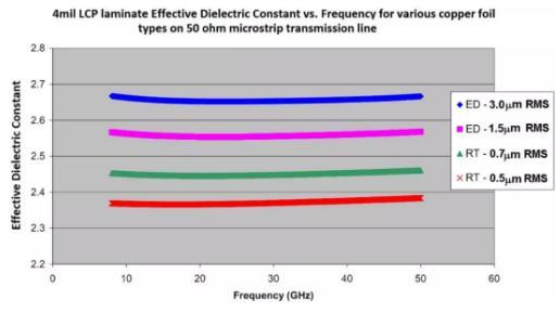 77 GHz汽车雷达系统、毫米波线路板材料选择及影响因素