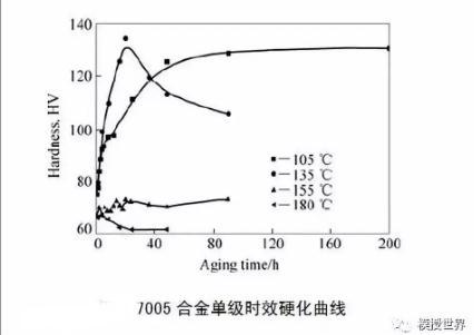 铝合金铸造工艺对7075铝合金的发展影响