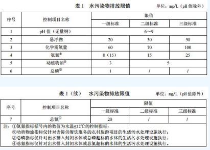 ?广东省级地方标准《农村生活污水处理排放标准》发布