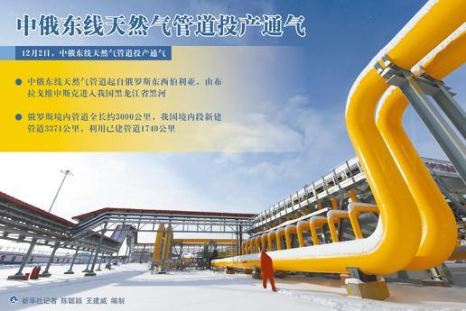 中俄东线天然气管道投产通气,载入两国关系史册