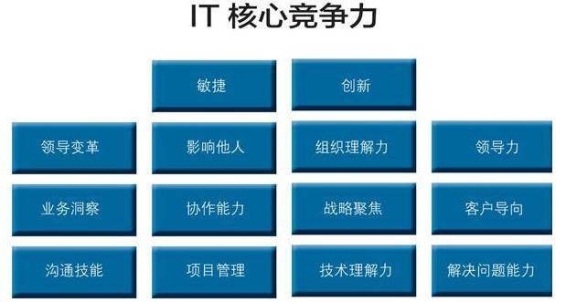 软技能不是IT专业人员最重要的,IT部门11个核心竞争力
