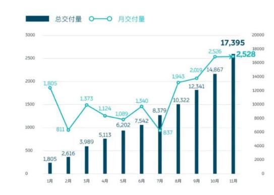 ?蔚来汽车公布11月交付数据:交付达2528台,连续四个月打破月销记录