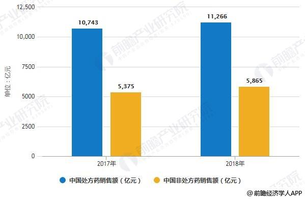 2019年中国处方药零售,助力零售渠道快速发展