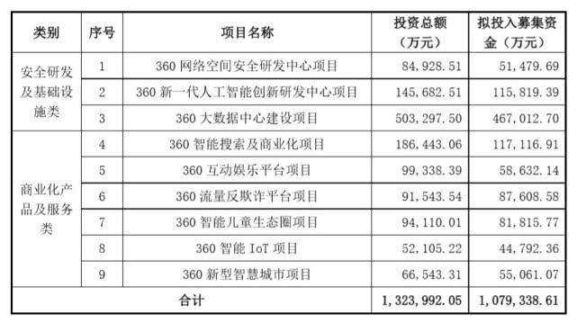 三六零拟募资不超过108亿元,用于安全研发基础设施类等项目