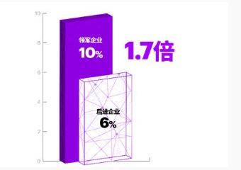 埃森哲《未来系统》报告出炉:仅三成受访中国企业对IT投资回报满意