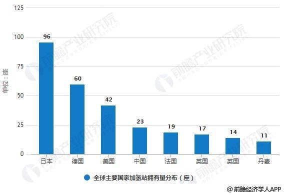 氢能技术不再是瓶颈,预计2020年中国氢能进入商业化发展阶段