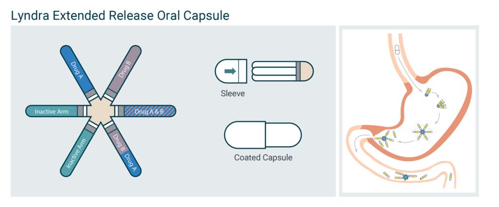 月服避孕药让事情又简单了