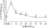 高密度CO2处理压强、温度和时间对凡纳滨对虾肌球蛋白微观形貌的影响