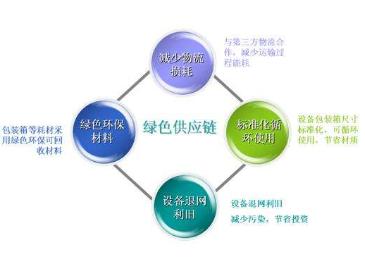 綠色供應鏈管理概念解讀及主要特點