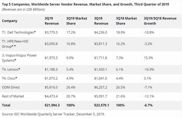 IDC公布2019年第三季度全球服务器市场报告:出货量同比减少3.0%