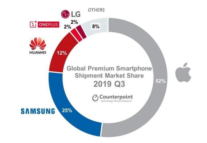 全球高端智能手机市场现状:苹果占比52%稳坐第一,华为国内最热