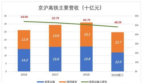 """""""中国高铁第一股"""",京沪高铁登陆资本市场"""