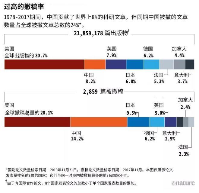 全球近1/4被撤稿论文来自中国,论科研诚信当下的困境与挑战