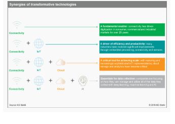 智能互融:借助5G、人工智能和云技术,释放机遇