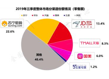 中国家电市场承压前行,苏宁再度逆势突围全年领跑