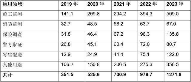 2020年全球物联网企业无人机总出货量将达到52.6万台,相比增长50%