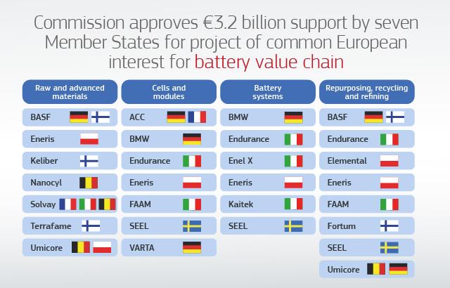 欧盟批准32亿欧元资金支持电池技术研发和创新