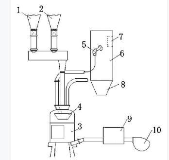 一种减少准东煤燃烧结渣的添加剂及方法