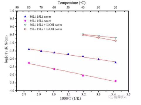 ?固态电解质LLZTO的制备及电导率和致密度提升