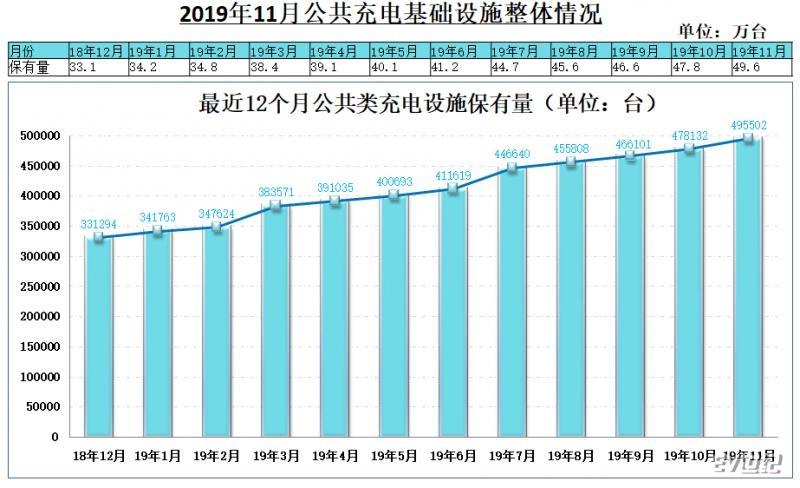 2019年11月公共充电桩新增1.7万台,同比增长71.0%