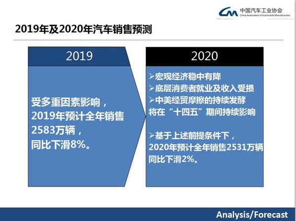 ?中汽協預測明年中國汽車市場同比下滑2%,高端車型是未來消費主流