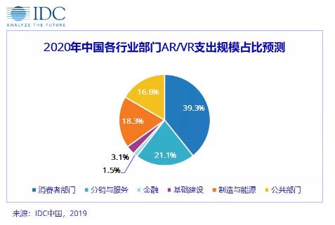 ?IDC预测2020年全球AR/VR支出将达188亿美金,中国占比超30%