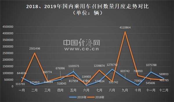 2019年中国乘用车召回超673万辆,高田气囊问题占31.14%