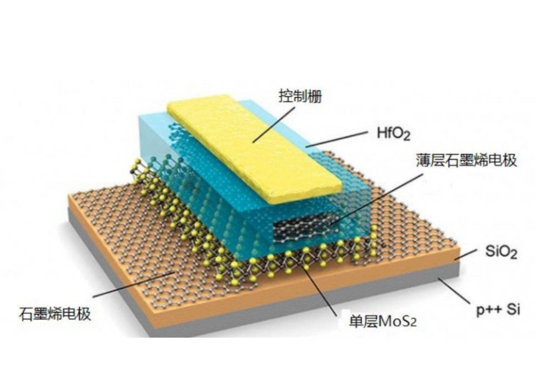 锂硫电池,高性能电池汽车行驶1000公里