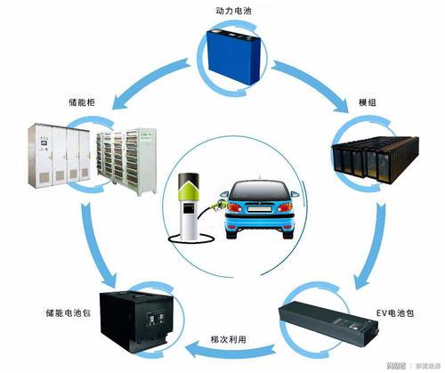动力电池顶层设计,回收利用产业链走向规范有序?