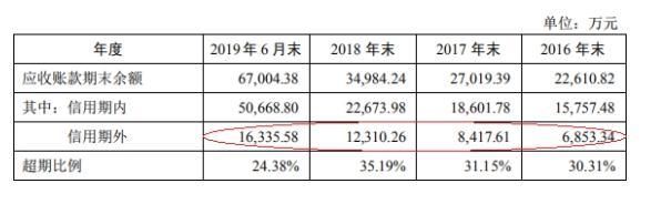 京北方拟深交所中小板上市,向以银行为主的金融机构提供综合外包服务