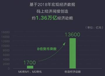 微信发布《码上经济影响力报告》,2019年码上经济规模已达8.58万亿元