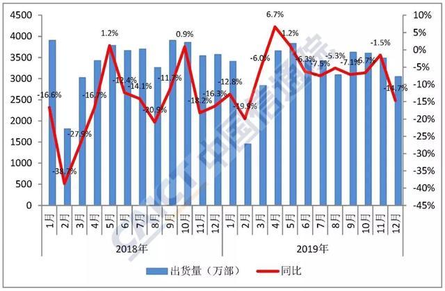 ?2019中国手机出货量为3.89亿部,5G手机超1300万部