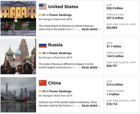 世界强国榜单中国第三,年度最佳国家榜单中国位居15名