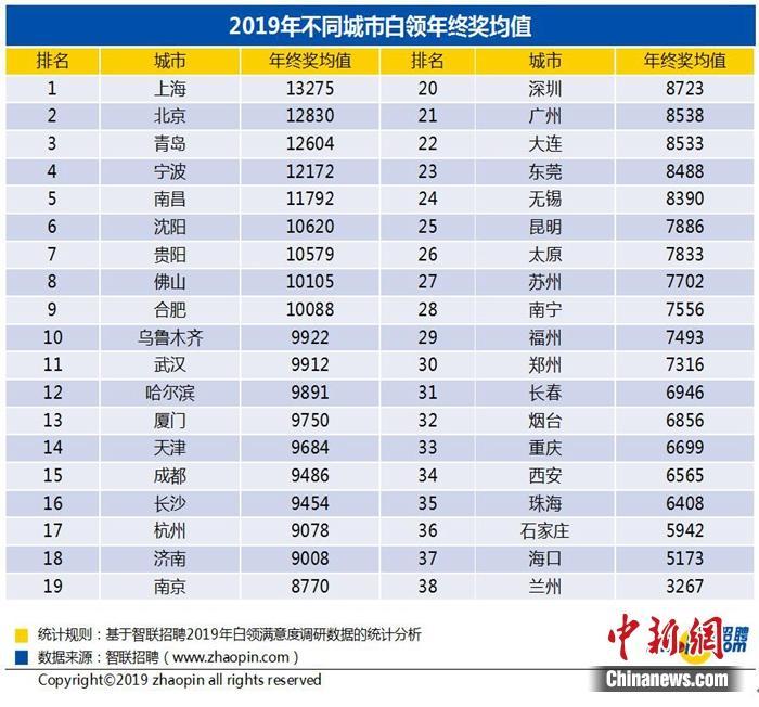 2019年全国白领年终奖的平均值为9547元,上海白领年终奖平均13275元