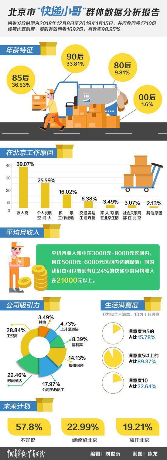 """""""快递小哥""""北京28.8万人,快递""""小姐姐""""也有优势"""