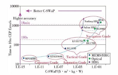 光学陀螺、MEMS陀螺、半球谐振陀螺、原子陀螺、加速度计发展现状及趋势