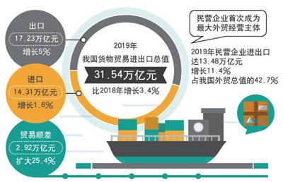 全球货物贸易第一大国,220多种产品量世界首位