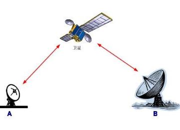 卫星无线电频率使用可行性论证办法(试行)全文解读