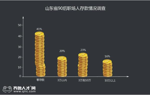 今年你攒到钱了吗?山东4成以上90后零存款,30岁职场人平均薪酬为5855元
