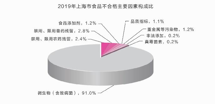 上海食品安全满意,高达99.9分,比2018年增加0.4分