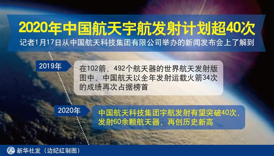 中国航天2020年有望突破40次,发射60余颗航天器