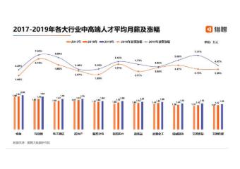 2019年度中高端人才盘点数据报告公布:5G人才北京深圳需求最大