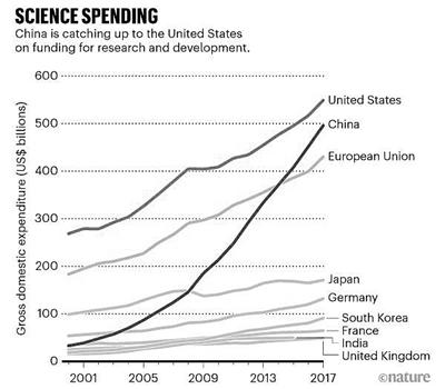 中美研发支出占全球半壁江山,美中两国仍遥遥领先