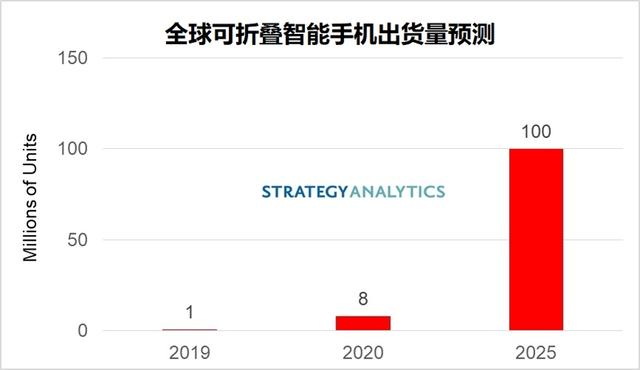 可折叠智能手机出货量2025年将达1亿部,三星、华为将引领市场