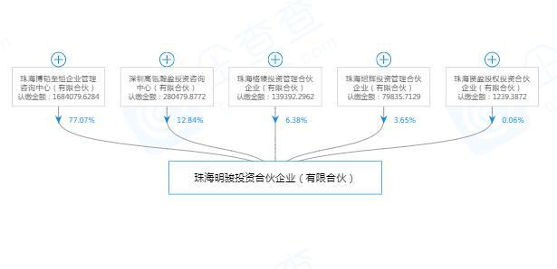 格力电器新股东珠海明骏满仓质押,珠海明骏是什么公司?