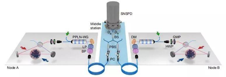 量子中继器,潘建伟团队50千米量子存储器实现纠缠