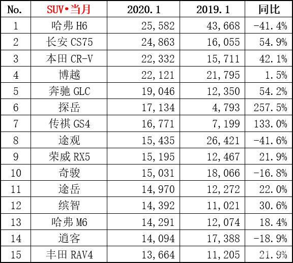 2020年1月SUV销量排行榜:哈弗H6依旧销冠