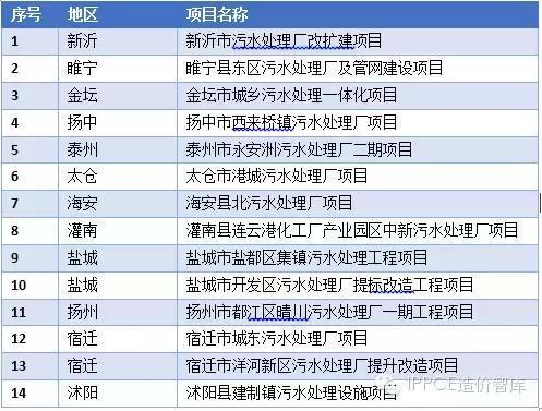 排污者付费,污水处理厂PPP模式,加快中国环境治理