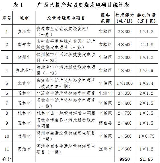 《广西生活垃圾发电中长期规划(2020-2030年)(征求意见稿)》发布