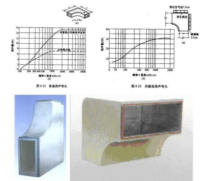 空调里消声器,怎样使用消声器的选用与设置